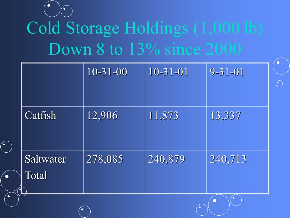 Cold Storage Holdings (1,000 lb) Down 8 to 13% since 2000 10-31-0010-31-019-31-01 Catfish12,90611,87313,337 SaltwaterTotal278,085240,879240,713