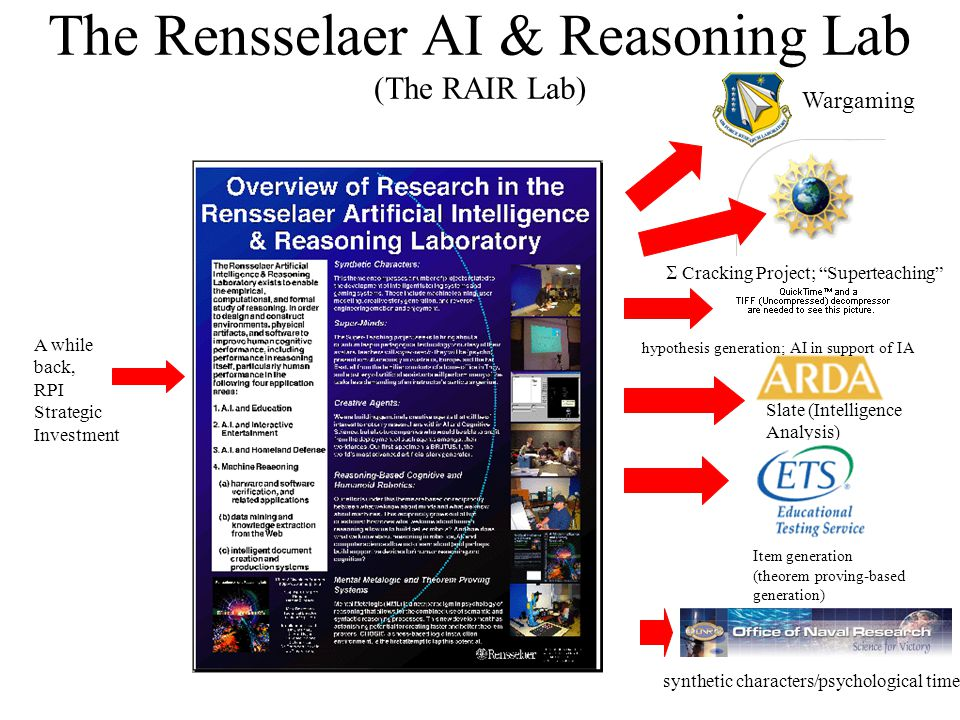 The Rensselaer AI & Reasoning Lab (The RAIR Lab) A while back, RPI Strategic Investment  Cracking Project; Superteaching Slate (Intelligence Analysis) Item generation (theorem proving-based generation) synthetic characters/psychological time Wargaming hypothesis generation; AI in support of IA