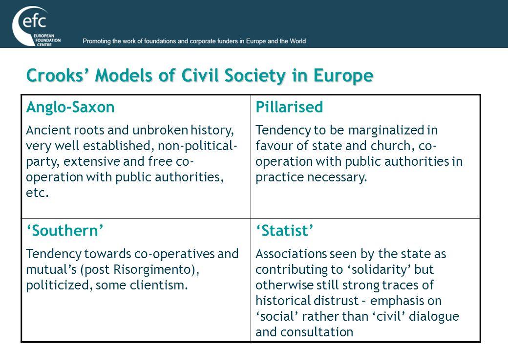 Tayart's Interpretation (2005) ModelCharacteristics Scandinavian State plays strong role, dominant welfare state but strong volunteering system.