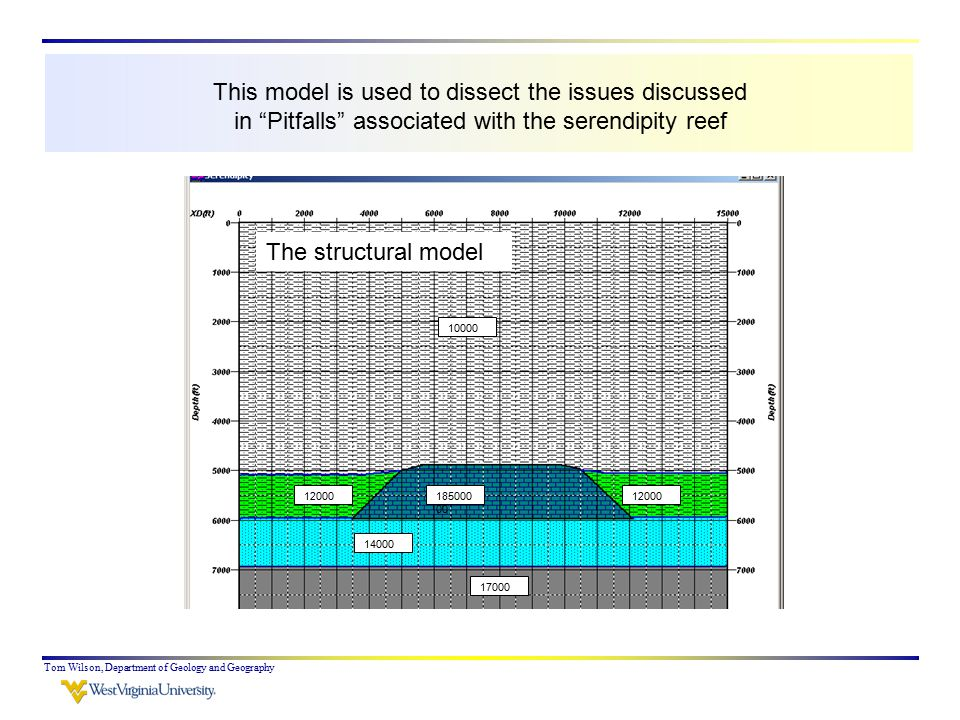 Tom Wilson, Department of Geology and Geography 185000 00 12000 14000 17000 10000 12000 This model is used to dissect the issues discussed in Pitfalls associated with the serendipity reef The structural model