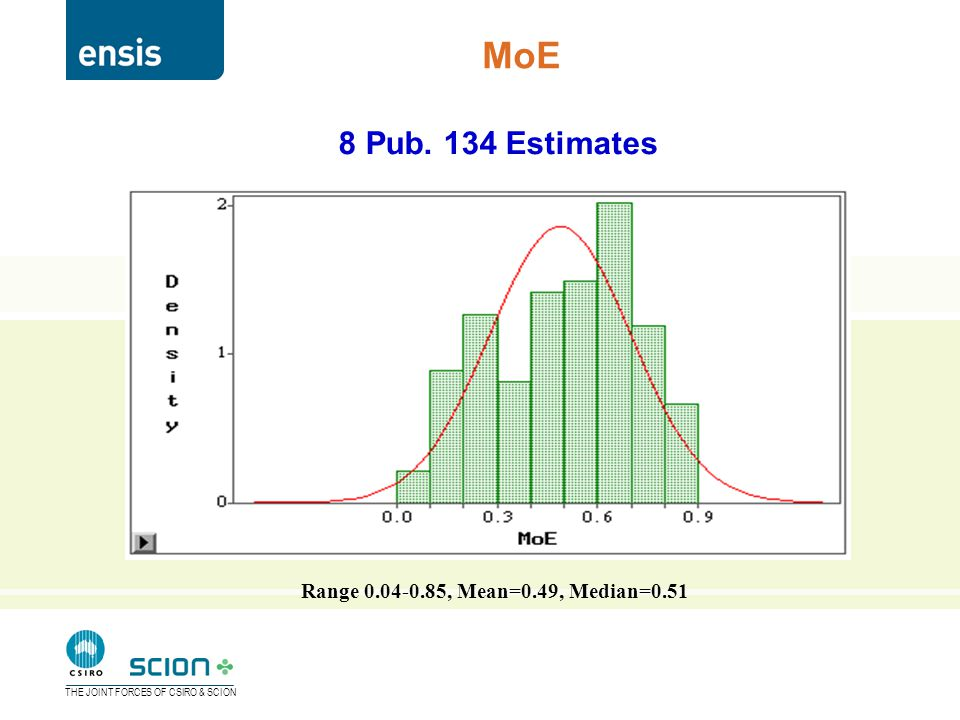 THE JOINT FORCES OF CSIRO & SCION MoE Range 0.04-0.85, Mean=0.49, Median=0.51 8 Pub. 134 Estimates