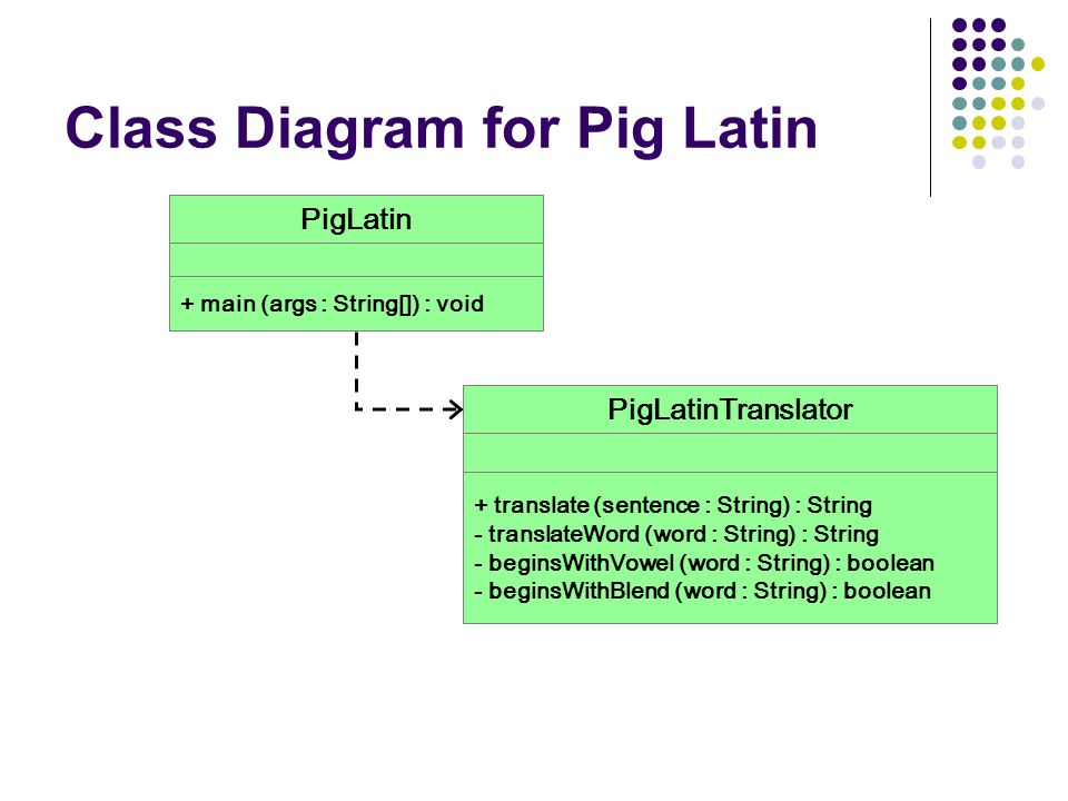 Class Diagram for Pig Latin PigLatin + main (args : String[]) : void + translate (sentence : String) : String - translateWord (word : String) : String