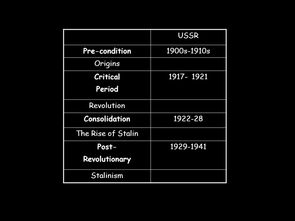 3.1Revolutionary periods share some common features or elements.