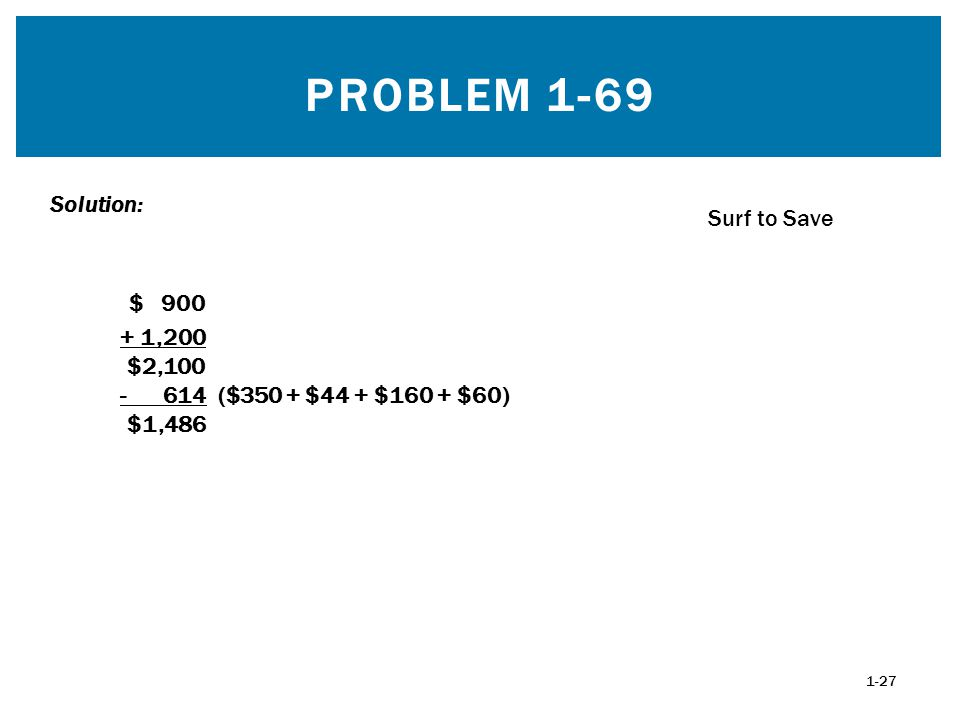 PROBLEM 1-69 $ 900 + 1,200 $2,100 - 614 ($350 + $44 + $160 + $60) $1,486 Solution: 1-27 Surf to Save