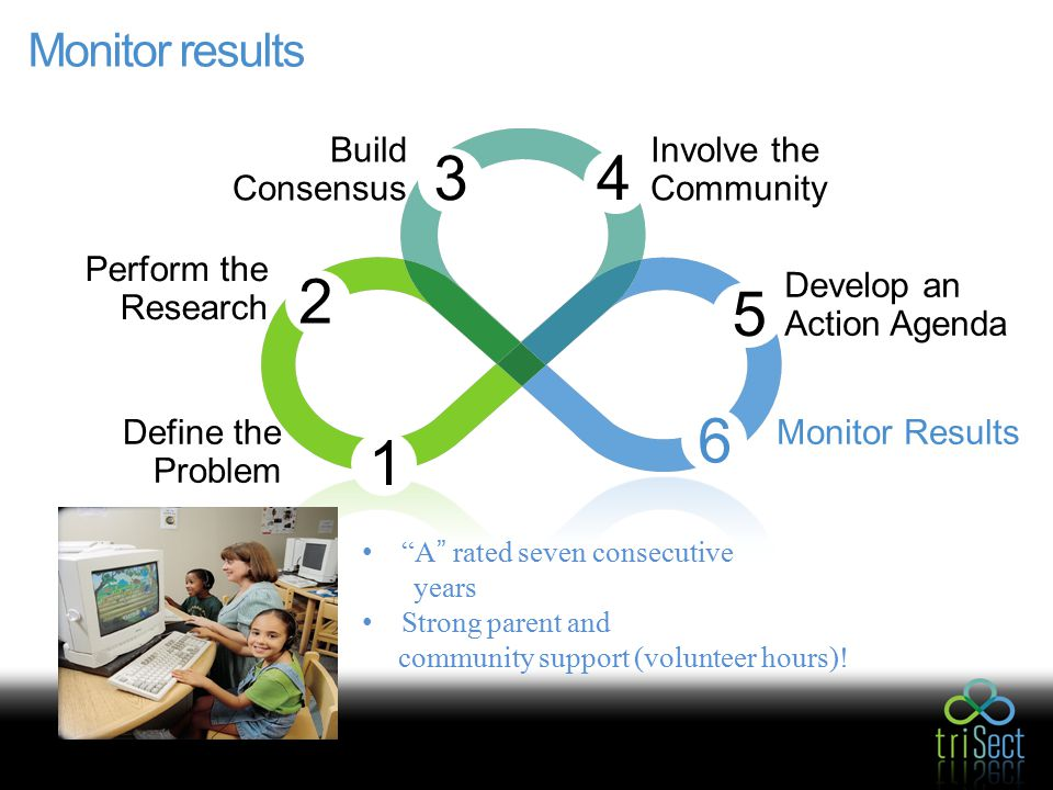 Monitor results Involve the Community 4 Build Consensus 3 Perform the Research 2 1 6 Monitor Results 5 Define the Problem Develop an Action Agenda A rated seven consecutive years Strong parent and community support (volunteer hours)!