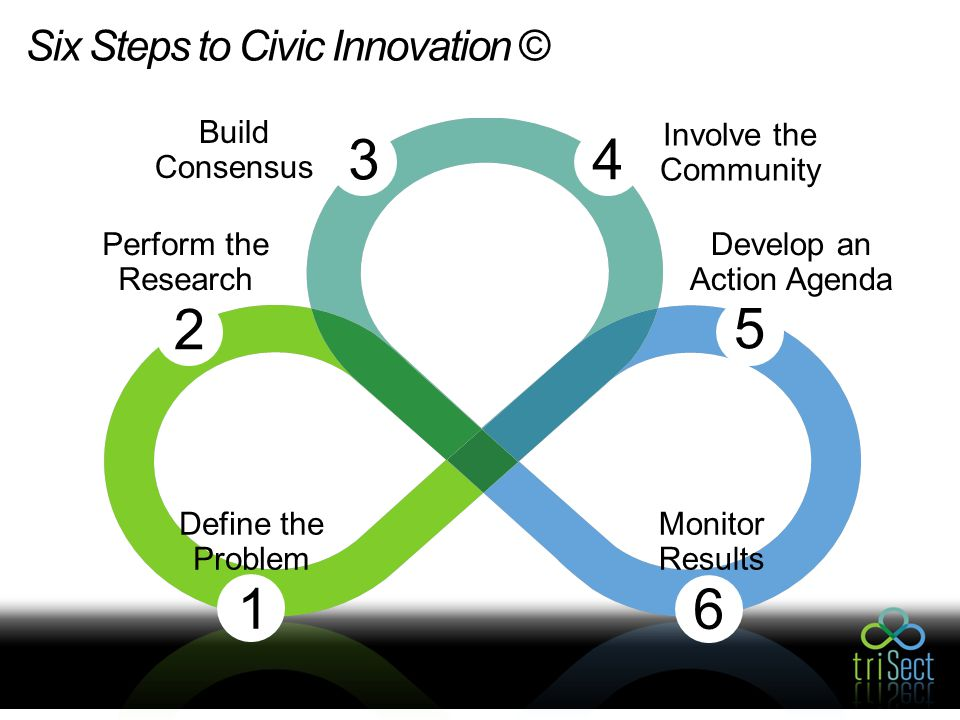 Six Steps to Civic Innovation © Involve the Community 4 Build Consensus 3 Perform the Research 21 Define the Problem 6 Monitor Results 5 Develop an Action Agenda