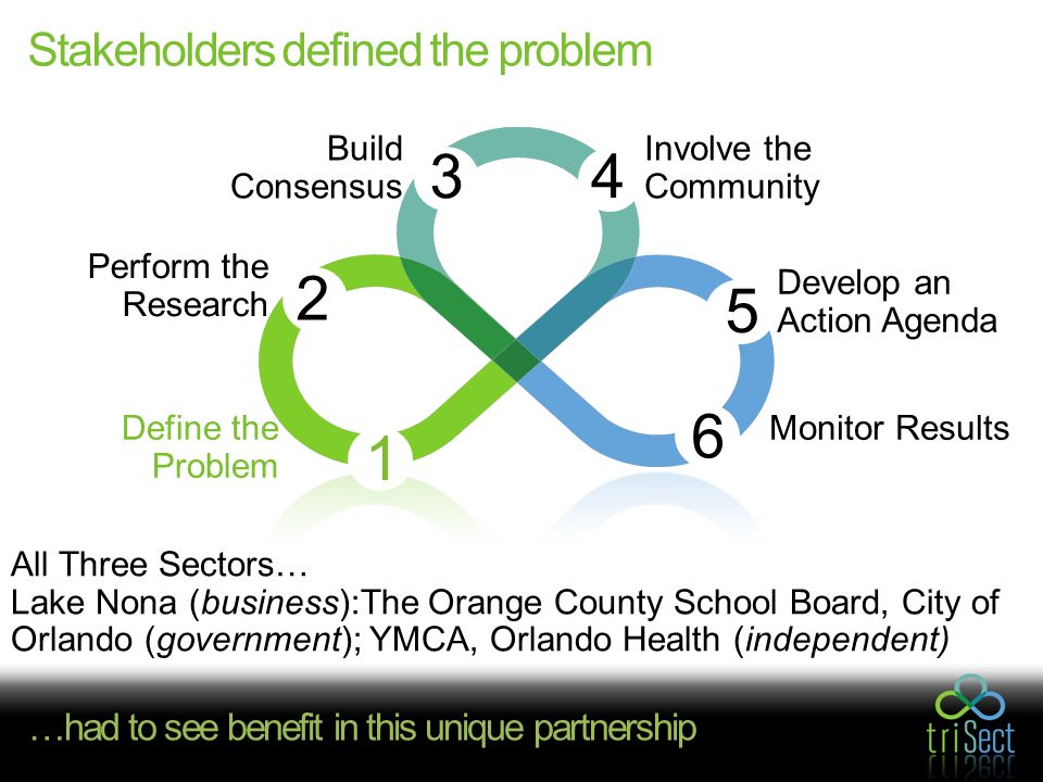 Stakeholders defined the problem All Three Sectors… Lake Nona (business):The Orange County School Board, City of Orlando (government); YMCA, Orlando Health (independent) Involve the Community 4 Build Consensus 3 Perform the Research 2 1 6 Monitor Results 5 Develop an Action Agenda Define the Problem