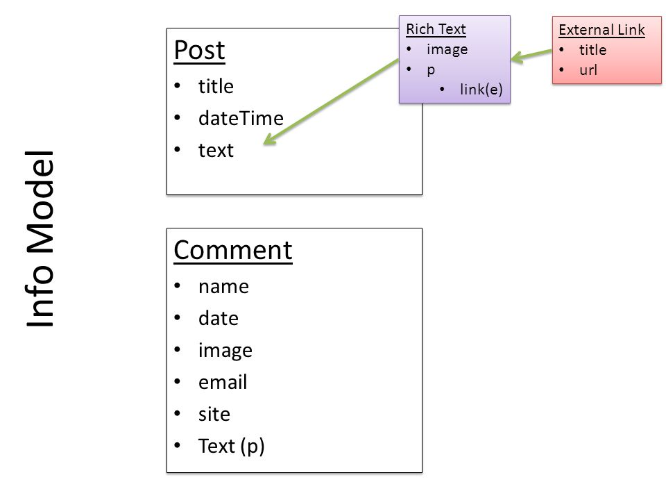 Info Model Post title dateTime text Post title dateTime text Rich Text image p link(e) Rich Text image p link(e) External Link title url External Link