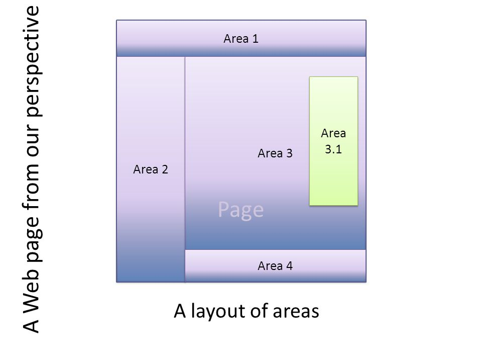 A Web page from our perspective Page Area 1 Area 2 Area 3 Area 4 Area 3.1 A layout of areas
