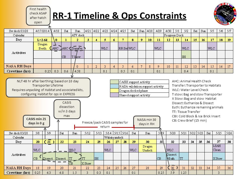 Freeze/pack CASIS samples for return RR-1 Timeline & Ops Constraints 9 NLT 48 hr after berthing; based on 10 day Transporter Lifetime Requires unpacking of Habitat and associated kits, configuring Habitat for ops in EXPRESS First health check ASAP after hatch open CASIS min 21 days in 0 g NASA min 30 days in RH CASIS dissection w/in 3 days max AHC: Animal Health Check Transfer: Transporter to Habitats WLC: Water Level Check T stow: Bag and stow Transporter X Stow: Bag and stow Habitat Dissect: Euthanize & Dissect Euth: Euthanize remaining animals TT: Tissue Transfer CBI: Cold Block & Ice Brick Insert CB: Crew Brief (15 min)