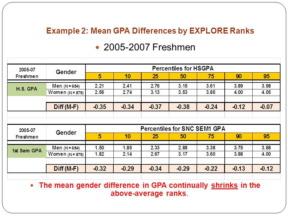 Example 2: Mean GPA Differences by EXPLORE Ranks 2005-2007 Freshmen The mean gender difference in GPA continually shrinks in the above-average ranks.