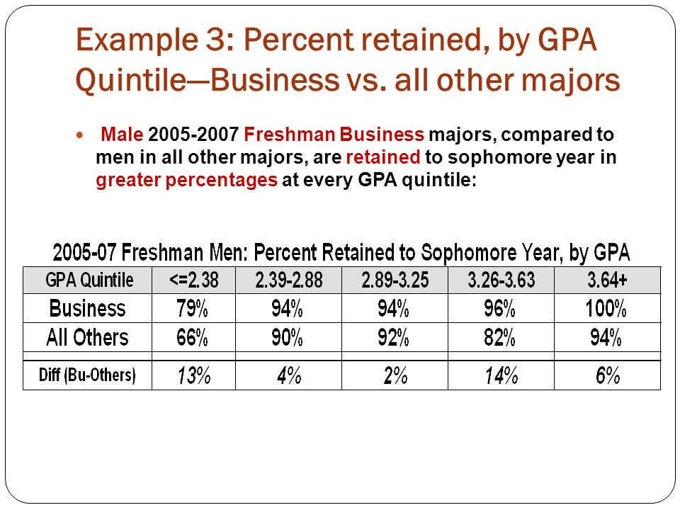 Example 3: Percent retained, by GPA Quintile—Business vs.