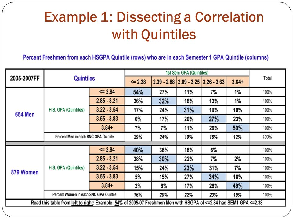 Example 1: Dissecting a Correlation with Quintiles