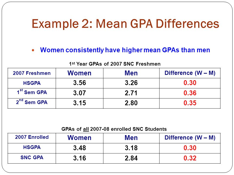 Example 2: Exploring Mean Differences It is an easily-made assumption that a mean difference is present equally across the board. Example: The mean GPA for women students is ~ 0.30 higher than the mean GPA for men can easily become: The GPA for women is ~0.30 higher than for men. The second statement encourages the assumption that the mean difference is present throughout the range of GPAs (i.e., across the board ).