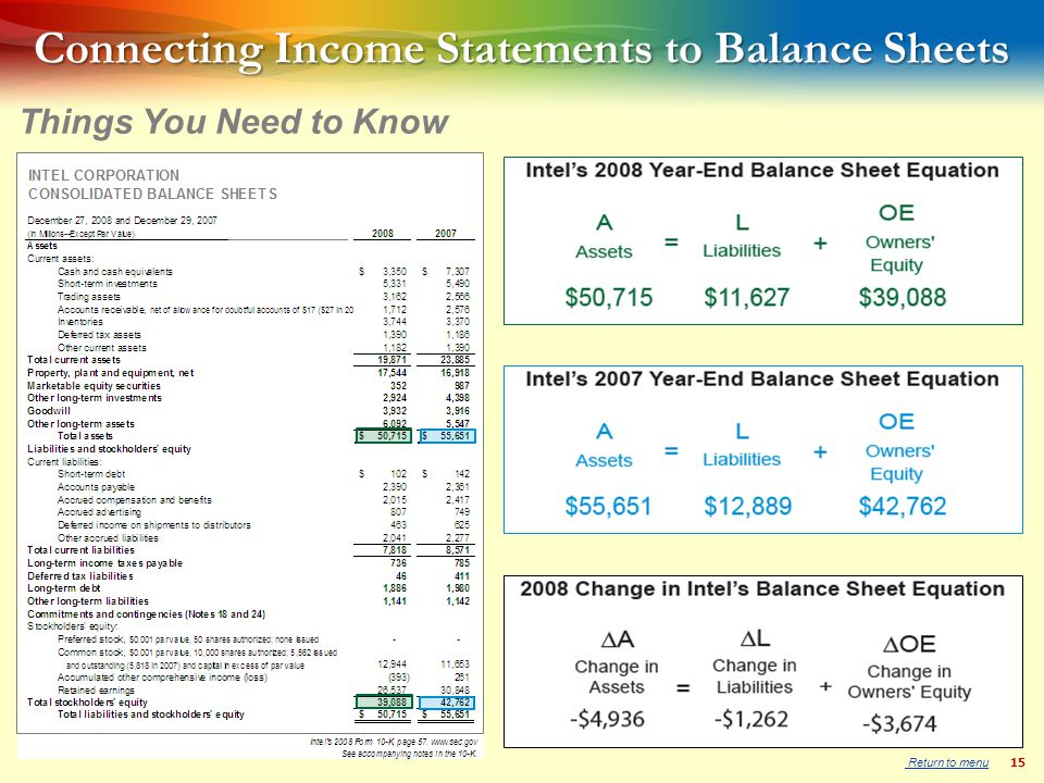 15 Connecting Income Statements to Balance Sheets Things You Need to Know Return to menu