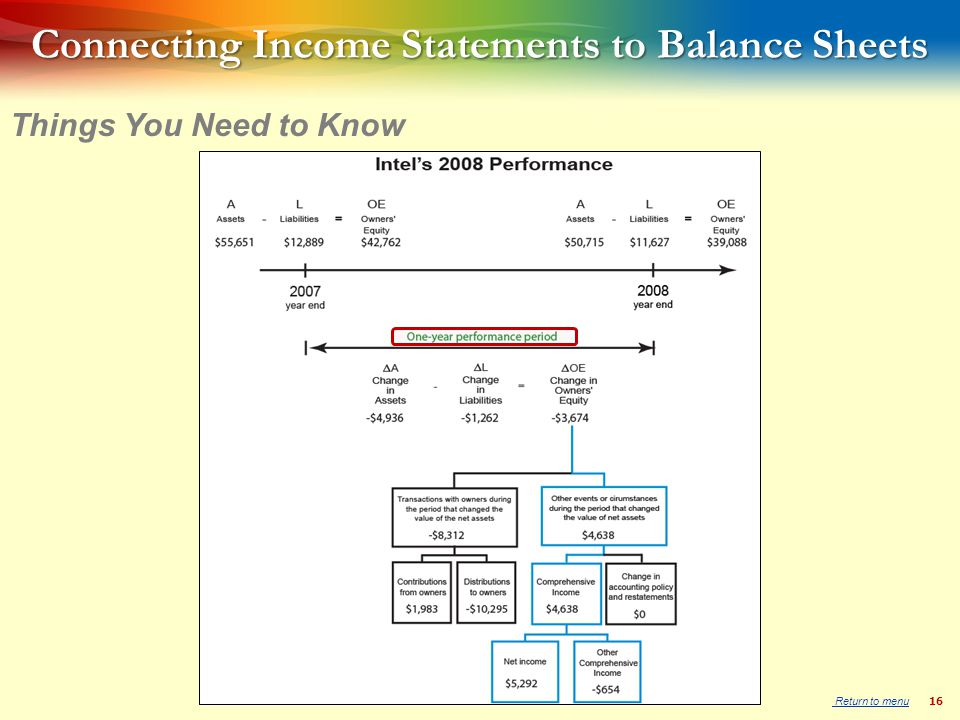 16 Connecting Income Statements to Balance Sheets Things You Need to Know Return to menu