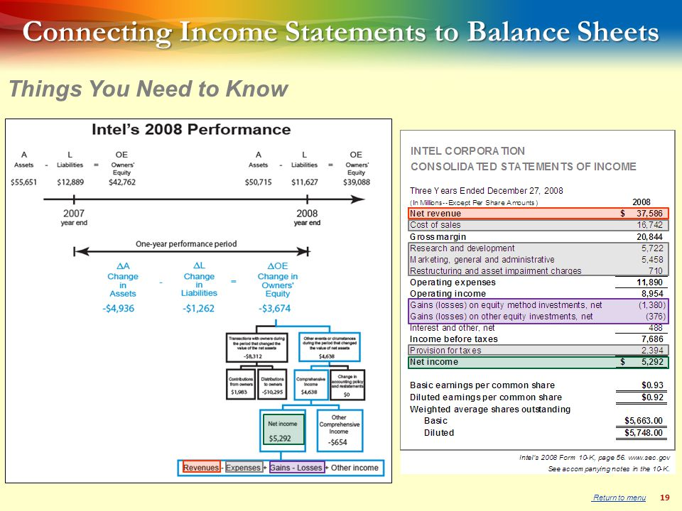 19 Connecting Income Statements to Balance Sheets Things You Need to Know Return to menu