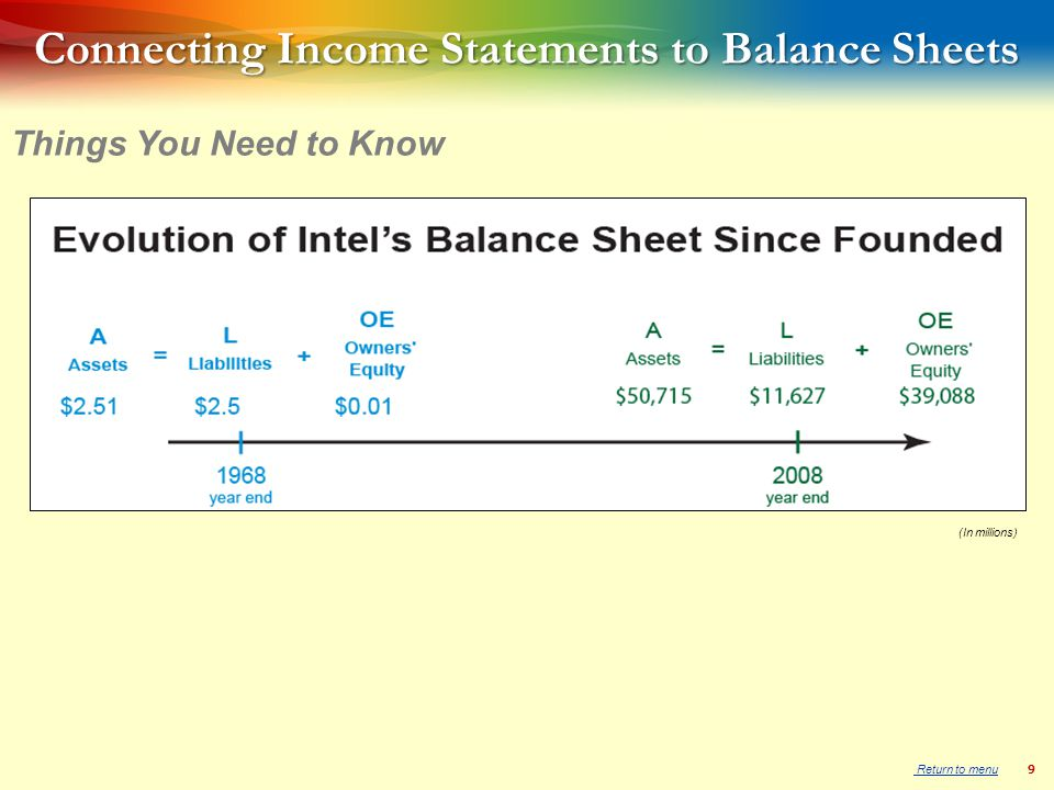9 Things You Need to Know Connecting Income Statements to Balance Sheets (In millions) Return to menu