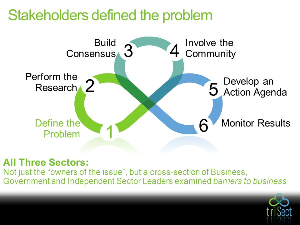 Stakeholders defined the problem All Three Sectors: Not just the owners of the issue , but a cross-section of Business, Government and Independent Sector Leaders examined barriers to business Involve the Community 4 Build Consensus 3 Perform the Research 2 1 6 Monitor Results 5 Develop an Action Agenda Define the Problem