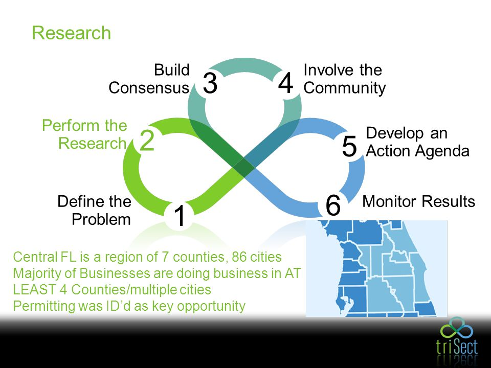 Involve the Community 4 Build Consensus 3 Perform the Research 2 1 6 Monitor Results 5 Develop an Action Agenda Define the Problem Central FL is a region of 7 counties, 86 cities Majority of Businesses are doing business in AT LEAST 4 Counties/multiple cities Permitting was ID'd as key opportunity Research