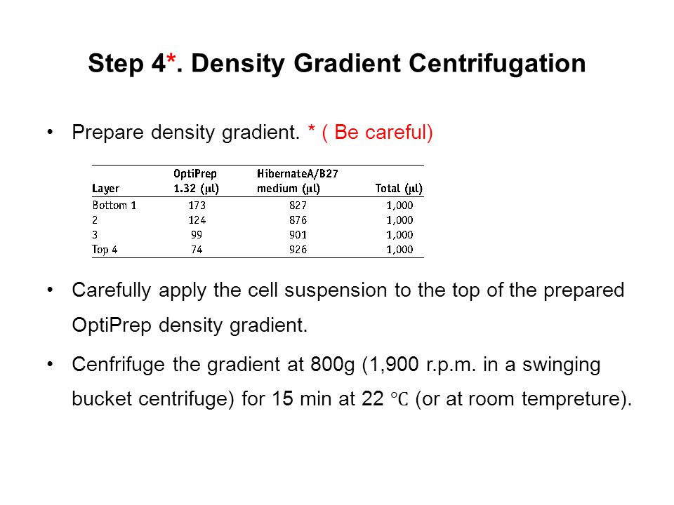 Step 4*. Density Gradient Centrifugation Prepare density gradient.