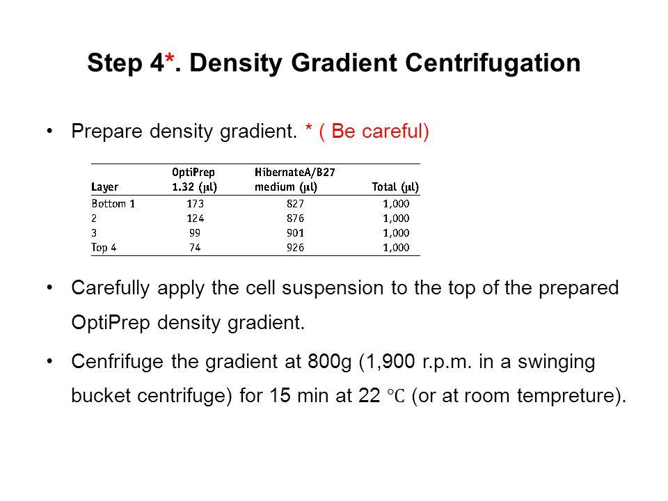 Step 4*. Density Gradient Centrifugation Prepare density gradient. * ( Be careful) Carefully apply the cell suspension to the top of the prepared Opti