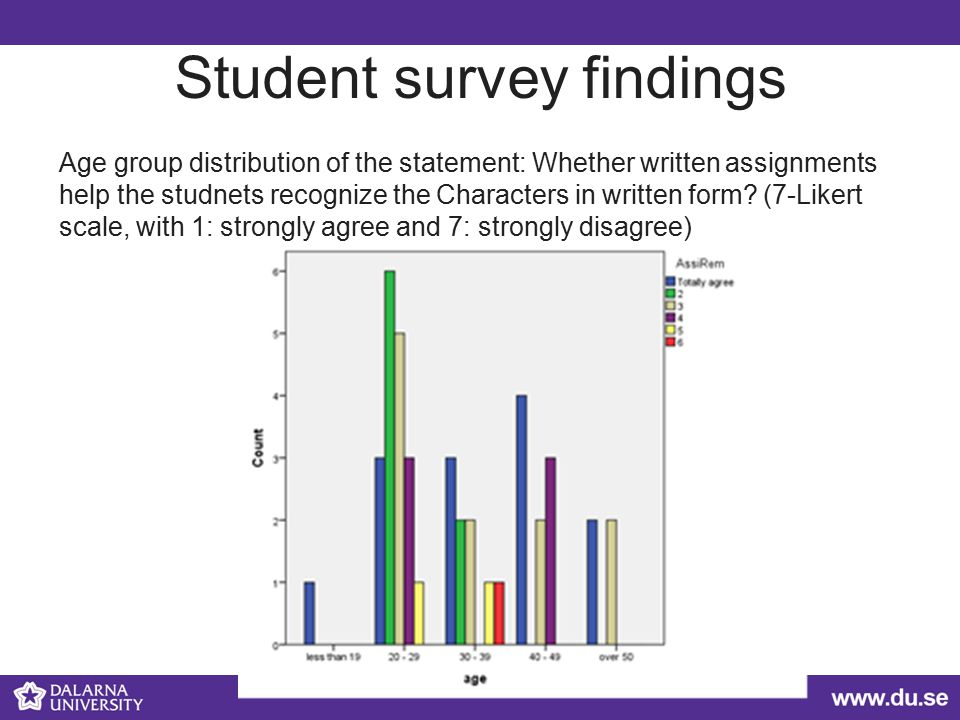 Student survey findings Age group distribution of the statement: Whether written assignments help the studnets recognize the Characters in written form.