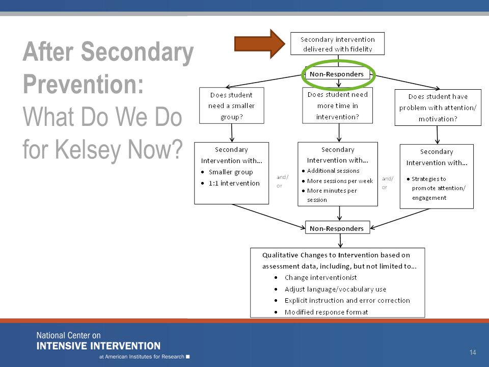 14 After Secondary Prevention: What Do We Do for Kelsey Now