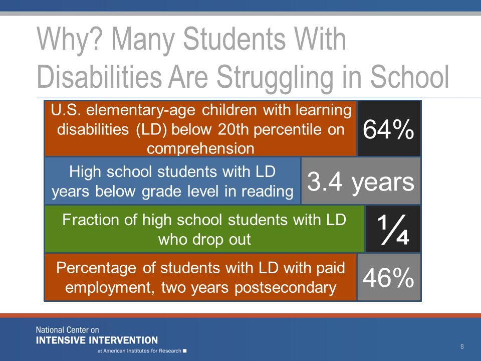 Why. Many Students With Disabilities Are Struggling in School 8 U.S.