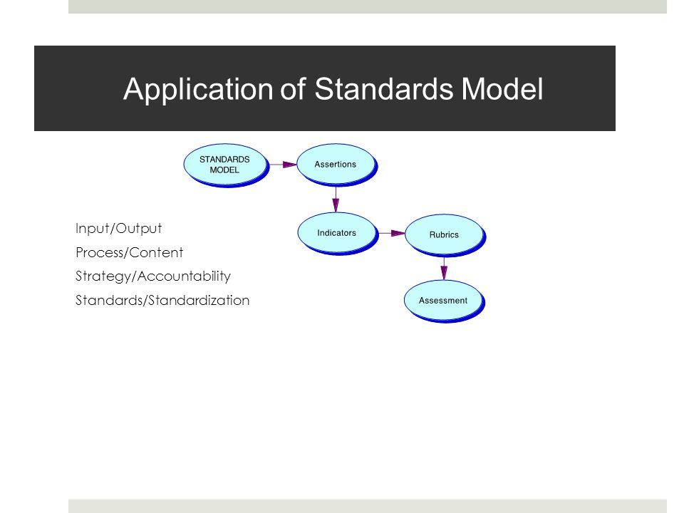 Application of Standards Model Input/Output Process/Content Strategy/Accountability Standards/Standardization