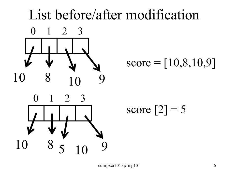 List before/after modification score = [10,8,10,9] score [2] = 5 8 9 10 0 1 2 3 8 9 10 0 1 2 3 5 compsci101 spring156