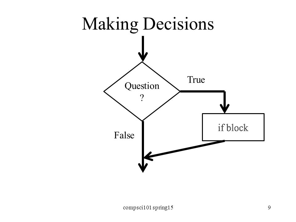 Making Decisions in Python if condition1: Block of code to do if condition is true elif condition2: Block of code to do if condition1 false, condition2 is true else: Block of code to do if other conditions false Can have many elifs, leave out elif, leave out else compsci101 spring1510