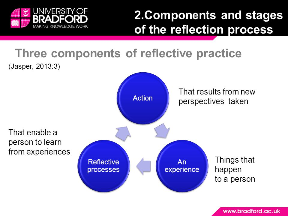 Three components of reflective practice Action An experience Reflective processes That results from new perspectives taken Things that happen to a per