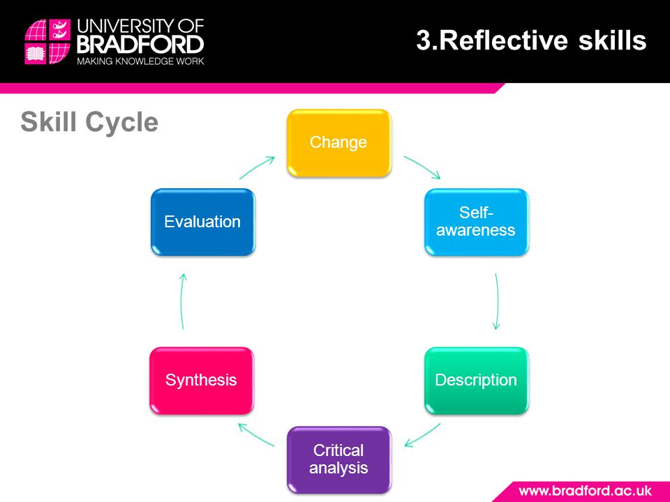 Skills required for reflection Description: who, what, when and summarising Synthesis: Small detail to big pictures, and making connection to develop new thinking Change: making choices Critical analysis: dissect, evaluate, decision Evaluation: judgements Self-awareness: how affect and affected by a situation 3.Reflective skills