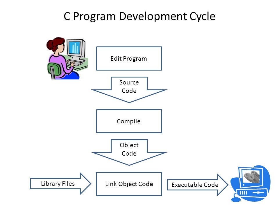 C Program Development Cycle Edit Program Source Code Compile Object Code Link Object Code Library Files Executable Code