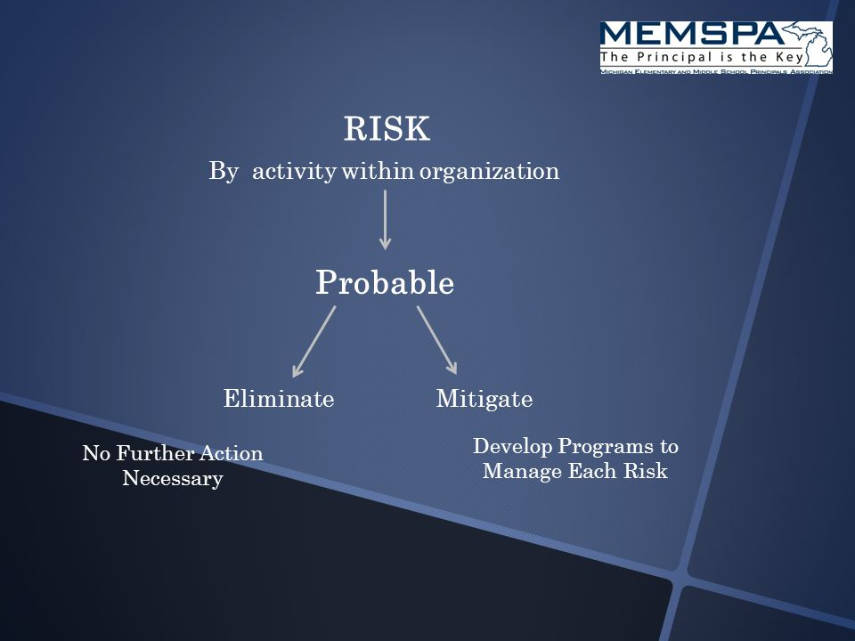 RISK By activity within organization Probable EliminateMitigate No Further Action Necessary Develop Programs to Manage Each Risk