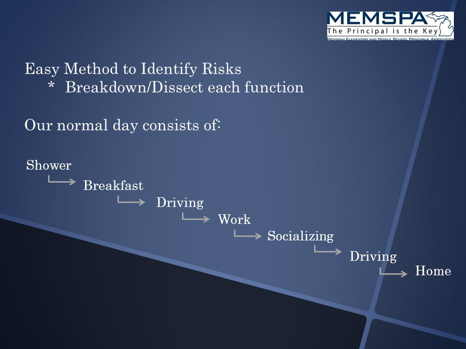 Easy Method to Identify Risks *Breakdown/Dissect each function Our normal day consists of: Shower Breakfast Driving Work Socializing Driving Home