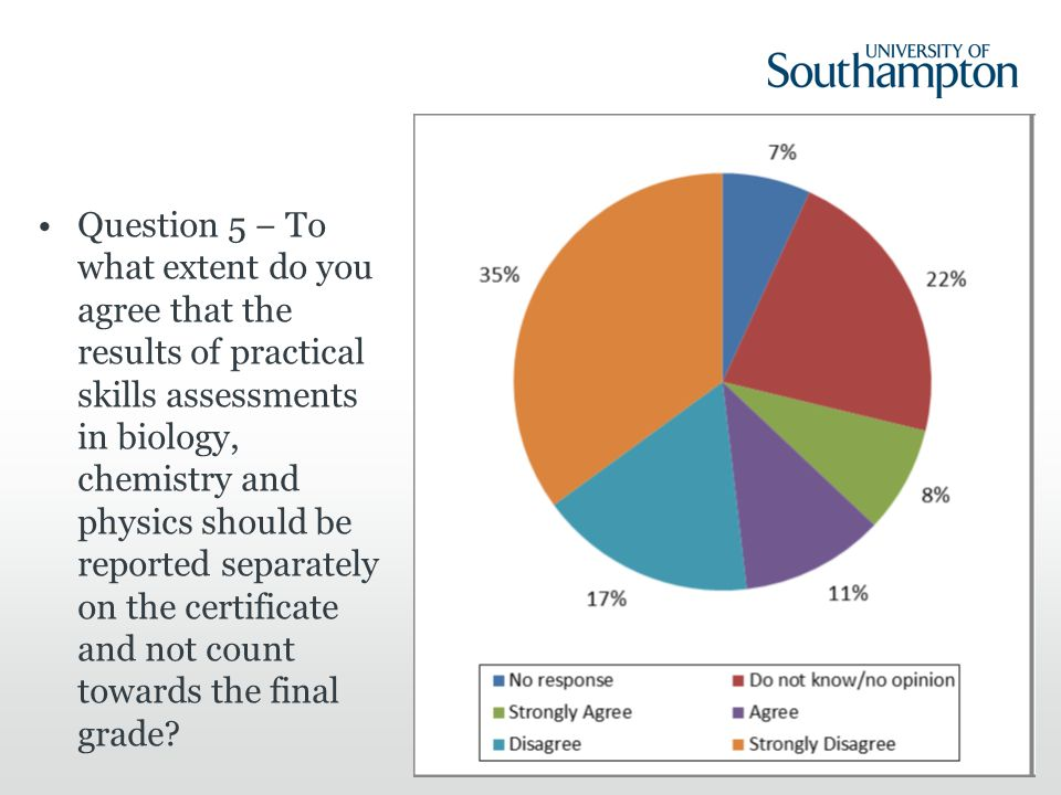 Question 5 − To what extent do you agree that the results of practical skills assessments in biology, chemistry and physics should be reported separately on the certificate and not count towards the final grade.