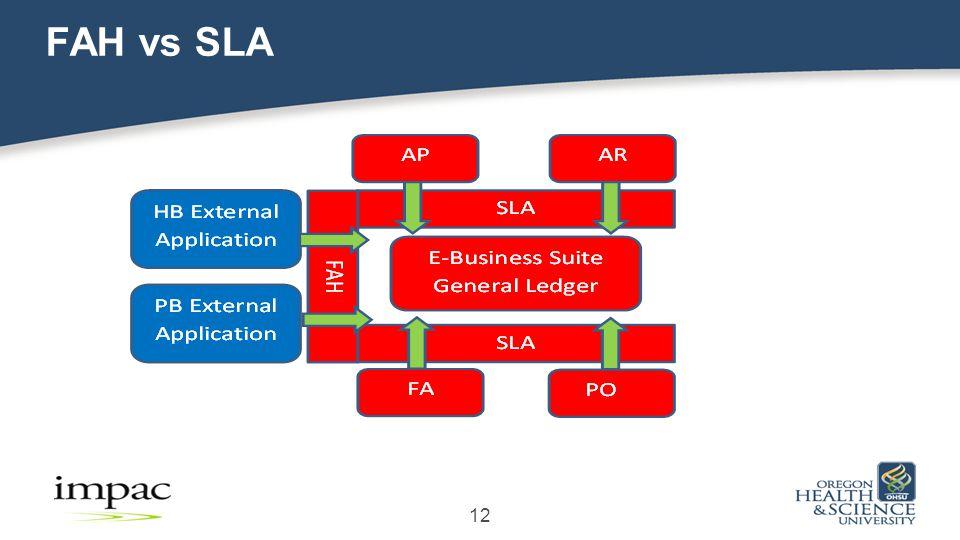 FAH vs SLA 12