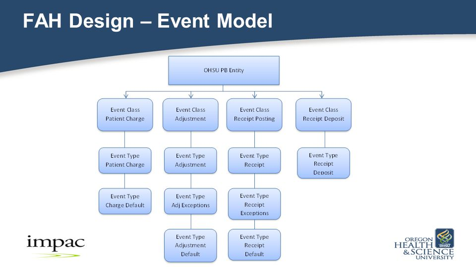 FAH Design – Event Model 16