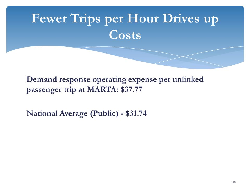 Demand response operating expense per unlinked passenger trip at MARTA: $37.77 National Average (Public) - $31.74 Fewer Trips per Hour Drives up Costs 10