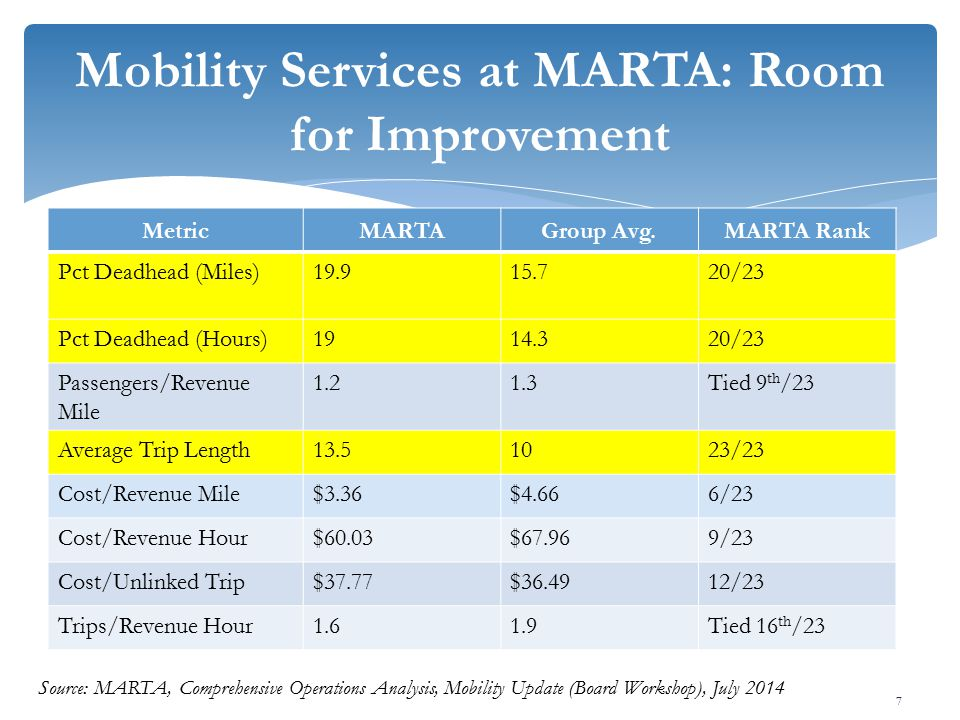 MetricMARTAGroup Avg.MARTA Rank Pct Deadhead (Miles)19.915.720/23 Pct Deadhead (Hours)1914.320/23 Passengers/Revenue Mile 1.21.3Tied 9 th /23 Average Trip Length13.51023/23 Cost/Revenue Mile$3.36$4.666/23 Cost/Revenue Hour$60.03$67.969/23 Cost/Unlinked Trip$37.77$36.4912/23 Trips/Revenue Hour1.61.9Tied 16 th /23 7 Source: MARTA, Comprehensive Operations Analysis, Mobility Update (Board Workshop), July 2014