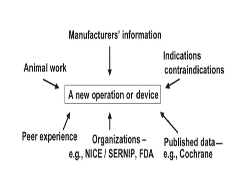 Anterior repair Evidence level Ia RCOG Guideline No.