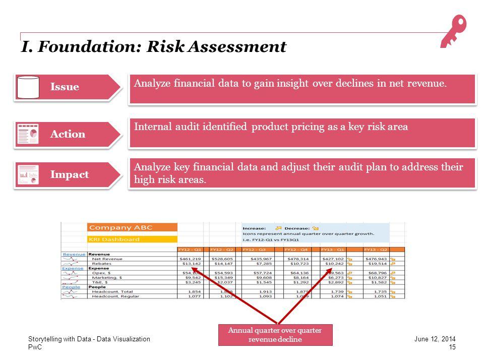 PwC Issue Action I. Foundation: Risk Assessment Annual quarter over quarter revenue decline Analyze financial data to gain insight over declines in ne