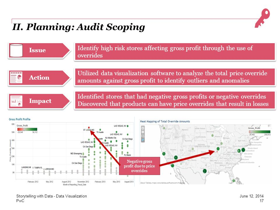 PwC Issue Action II. Planning: Audit Scoping Identify high risk stores affecting gross profit through the use of overrides Utilized data visualization