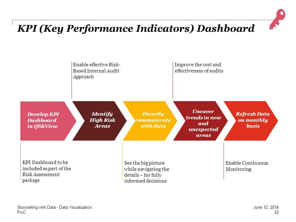 PwC KPI (Key Performance Indicators) Dashboard 22 Develop KPI Dashboard in QlikView Identify High Risk Areas Directly communicate with data Refresh Da