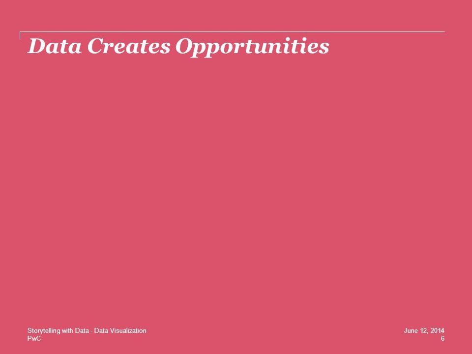 PwC Data Creates Opportunities 6 June 12, 2014Storytelling with Data - Data Visualization