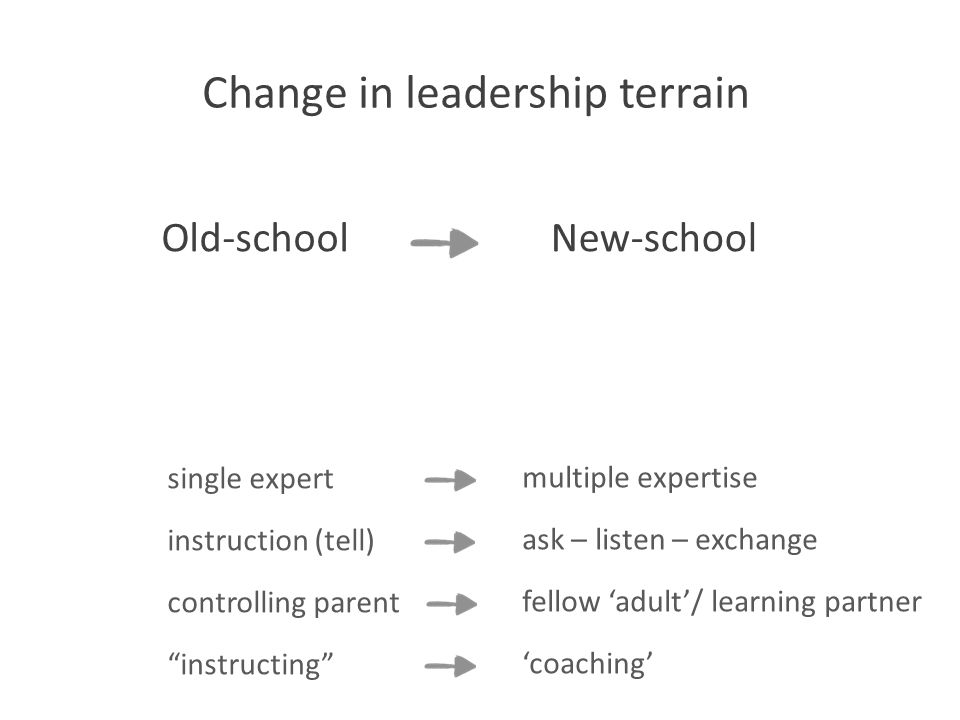 *Forbes, Gallup, Saratoga single expert instruction (tell) controlling parent instructing multiple expertise ask – listen – exchange fellow 'adult'/ learning partner 'coaching' Change in leadership terrain Old-schoolNew-school