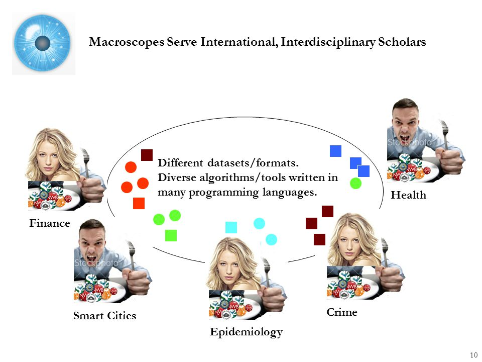 Macroscopes Serve International, Interdisciplinary Scholars 10 Different datasets/formats.