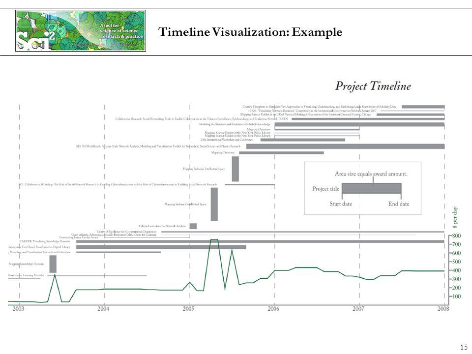 Timeline Visualization: Example 15